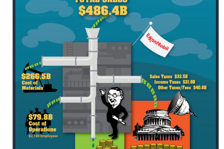 Is ExxonMobil Greedier than the Government? Infographic
