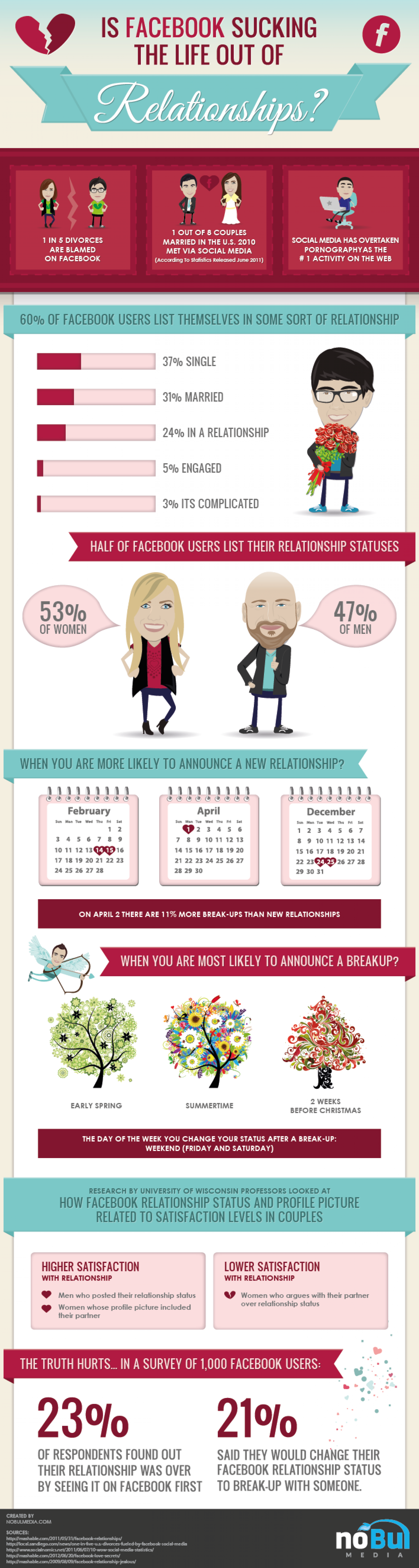 Is Facebook sucking the life out of relationships? Infographic
