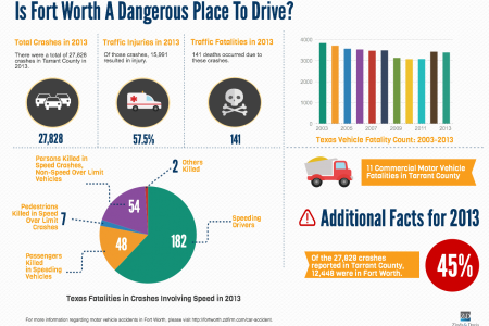 Is Fort Worth A Dangerous Place To Drive? Infographic