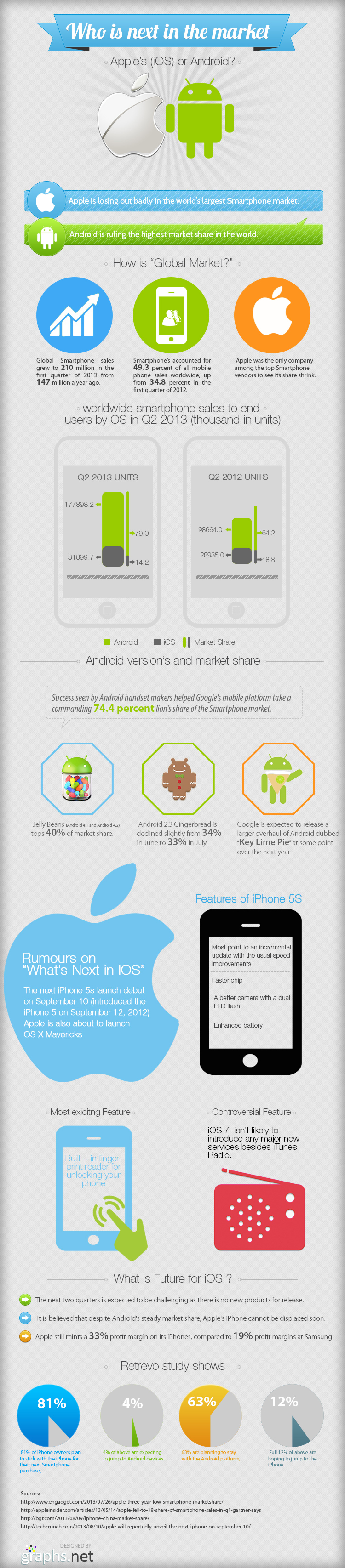 Who is Next in the Market: Apple or Android? Infographic
