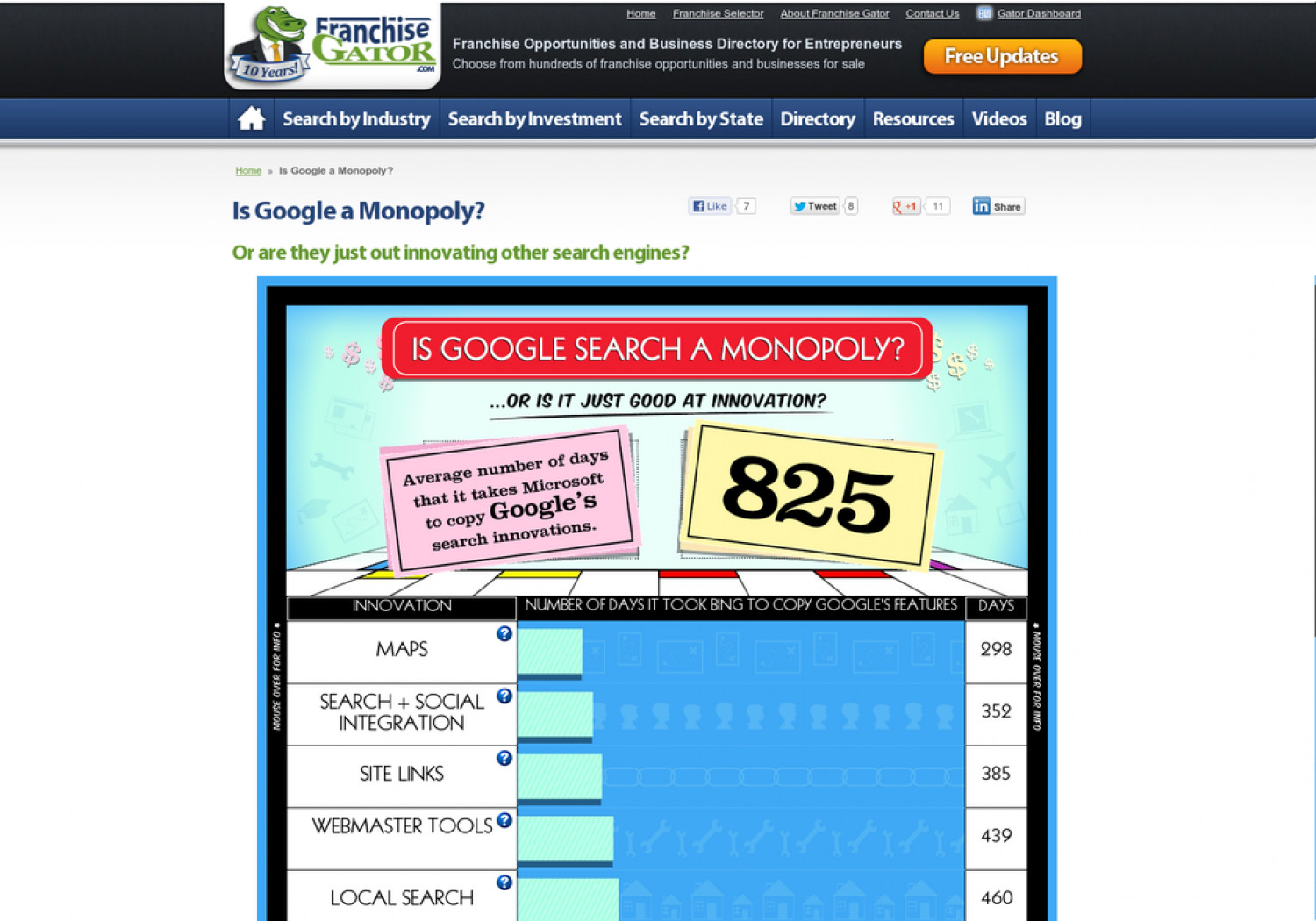 Is Google a Monopoly? Infographic