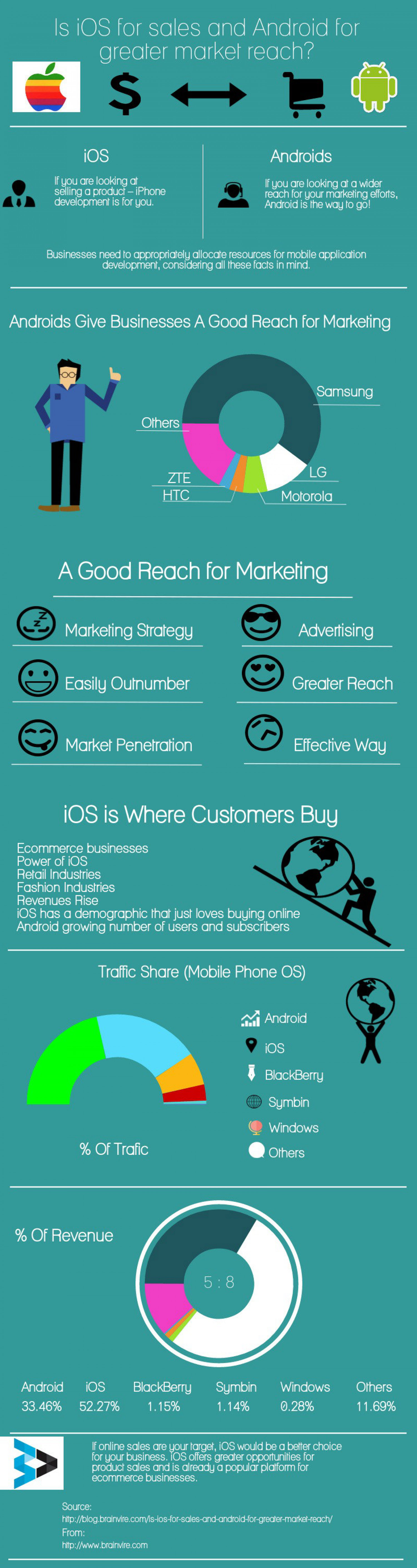 Is iOS For Sales and Android For Greater Market Reach? Infographic