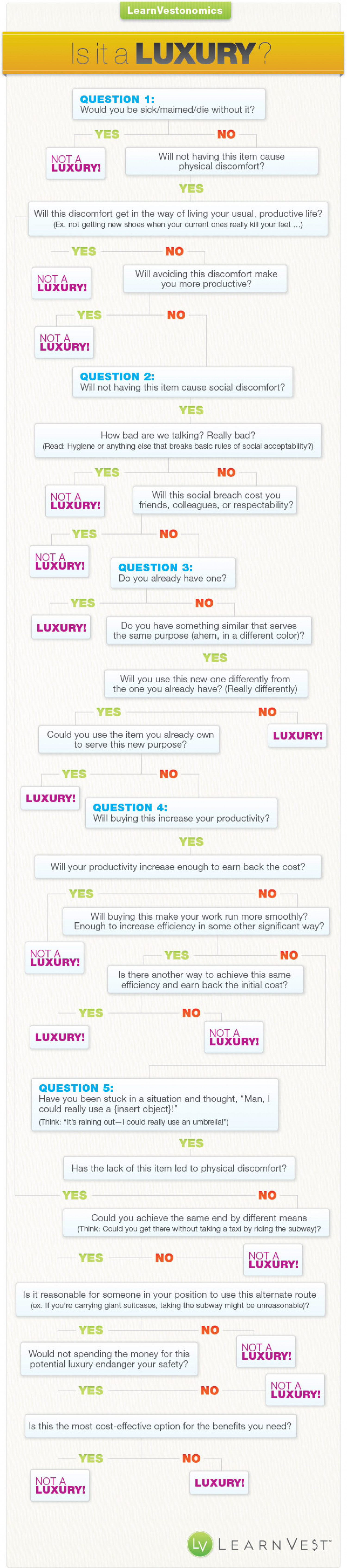 Is It A Luxury? Infographic