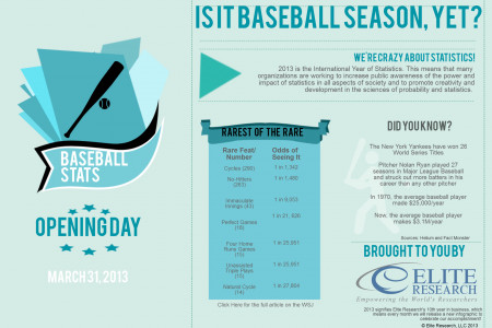 Is It Baseball Season, Yet? Infographic