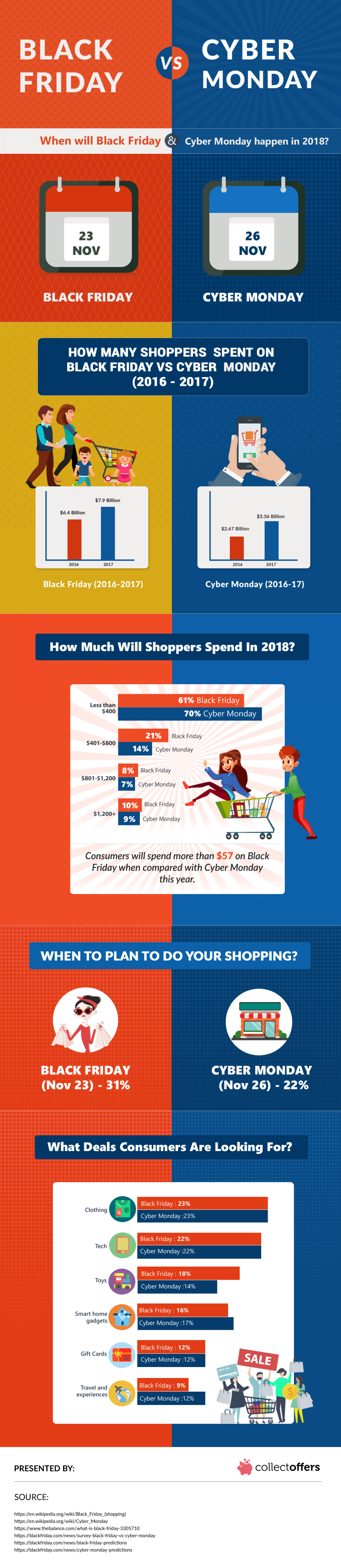 Is It Better To Shop On Black Friday or Cyber Monday? Infographic
