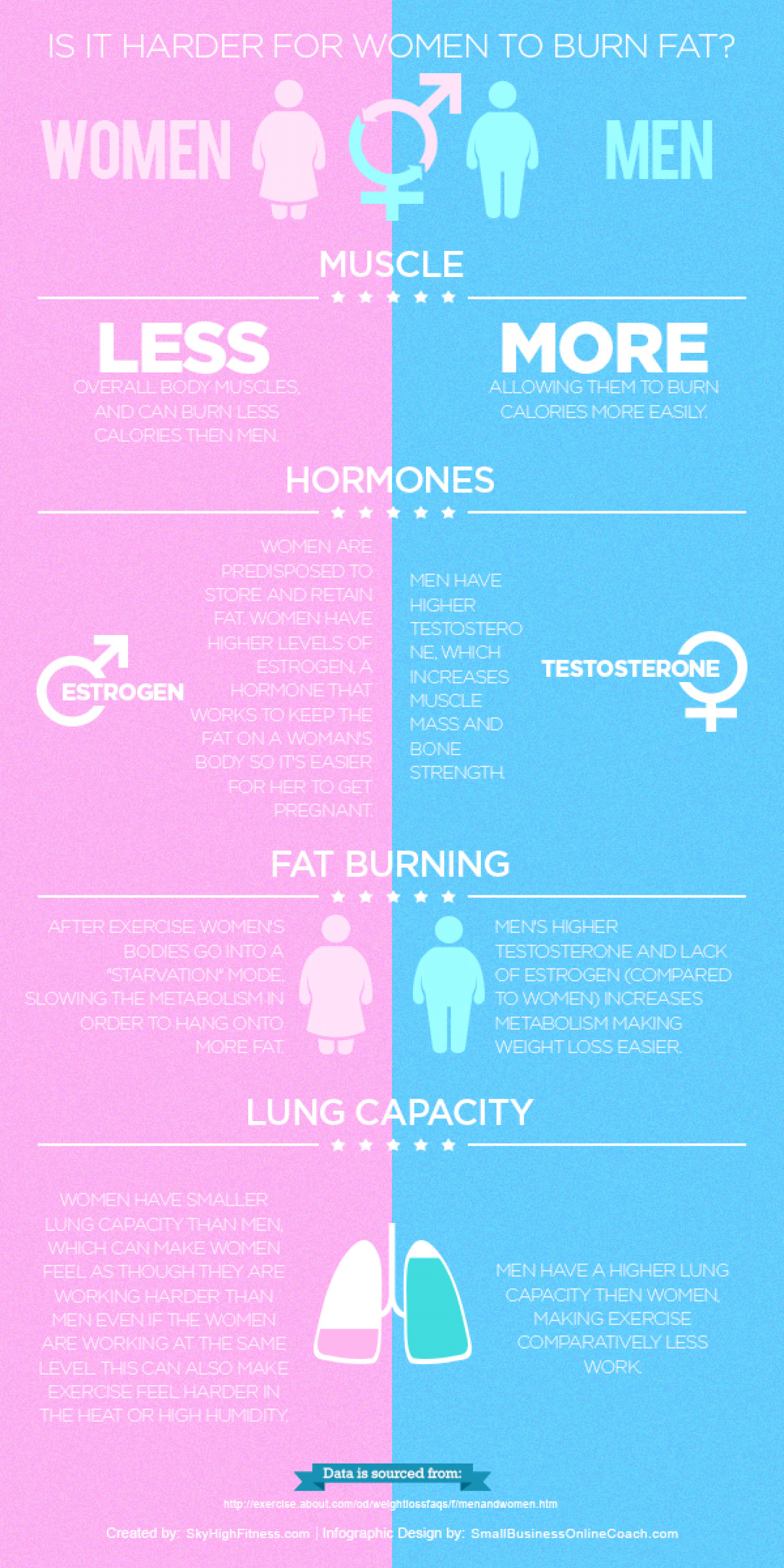 Is it Harder for Women to Burn Fat? Infographic