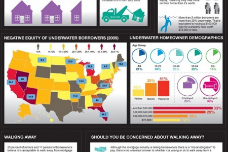 Is it OK to Walk Away from Mortgage Payments Infographic