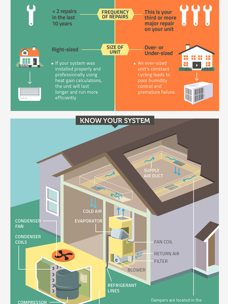 Is It Time to Repair or Replace? Infographic