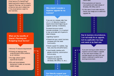 Is It Time To Upgrade my Oracle®   Hyperion Application? Infographic