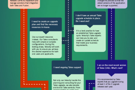 Is It Time to Upgrade my Oracle Taleo Application Suite? Infographic
