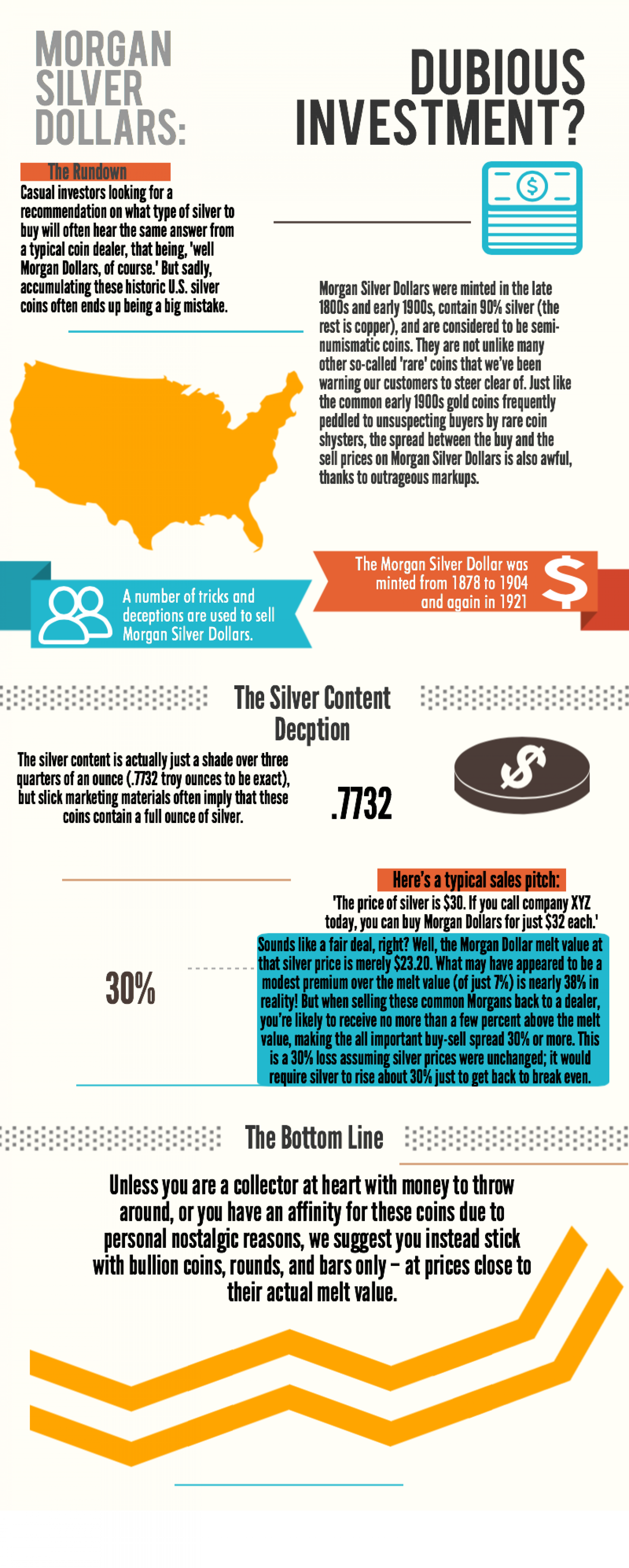 Is It Worth It: Morgan Silver Dollar Infographic