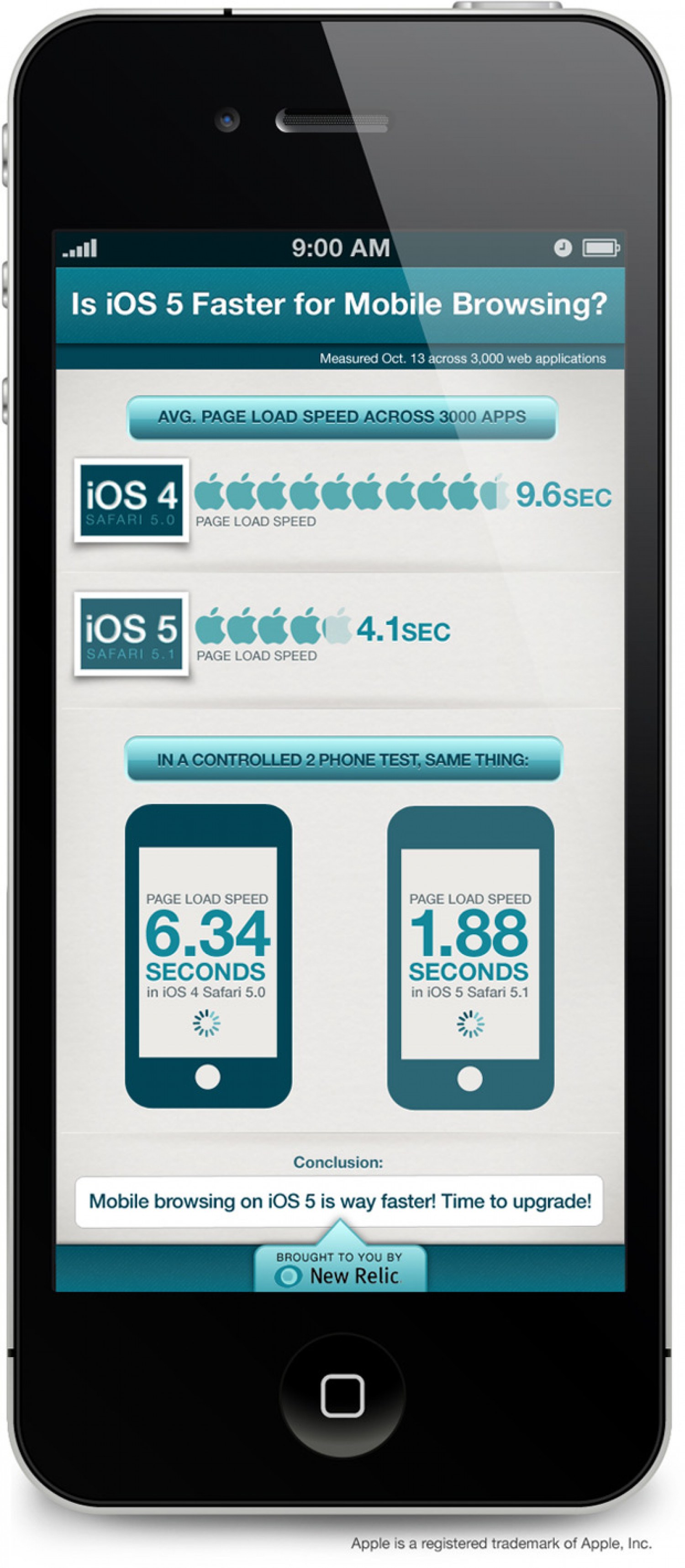 Is Mobile Browsing Faster on iOS 5? Infographic