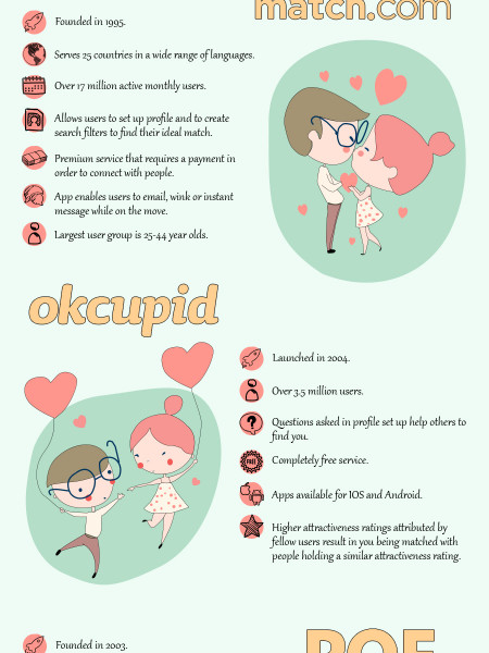 Love at First Click- Is Online Dating for You? Infographic