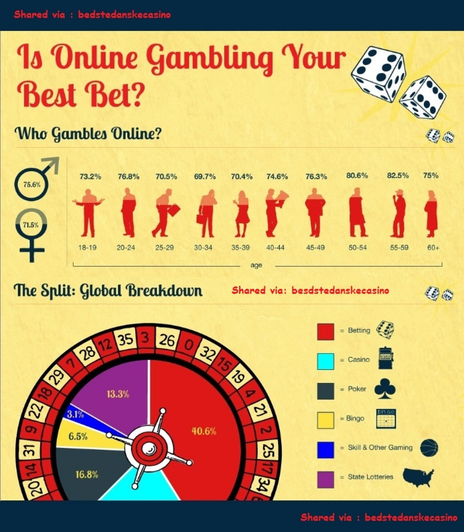 is online gambling your best bet ? Infographic