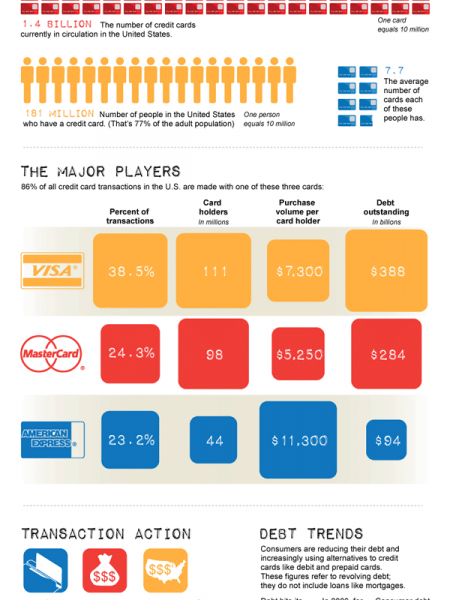 Is Plastic Still Fantastic in 2011 Infographic