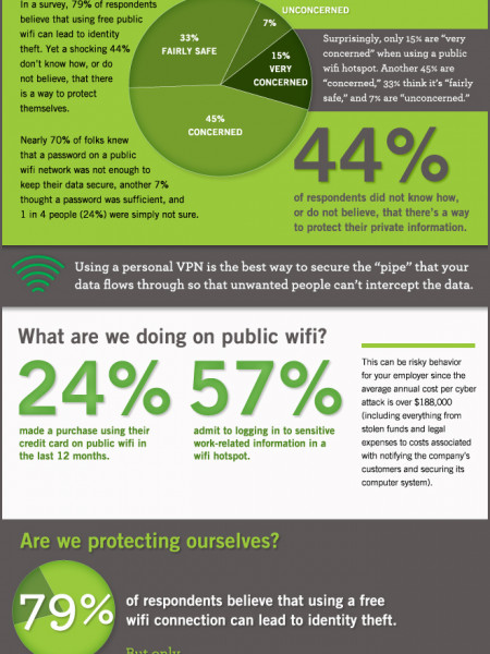 Is Public WiFi Safe? Infographic