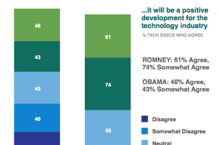 Is Romney Better for the Tech Industry? Infographic