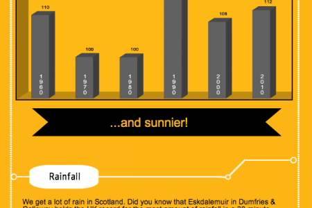 Is Scotland Getting Wetter? Infographic