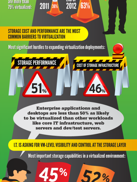 Is Storage Holding Back Virtualization? Infographic