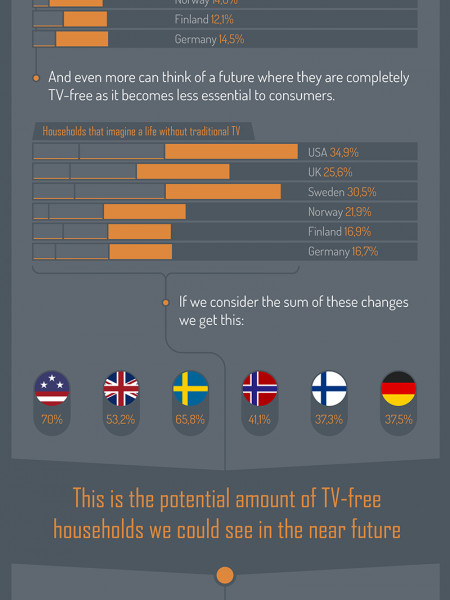 Is streaming killing TV? Infographic