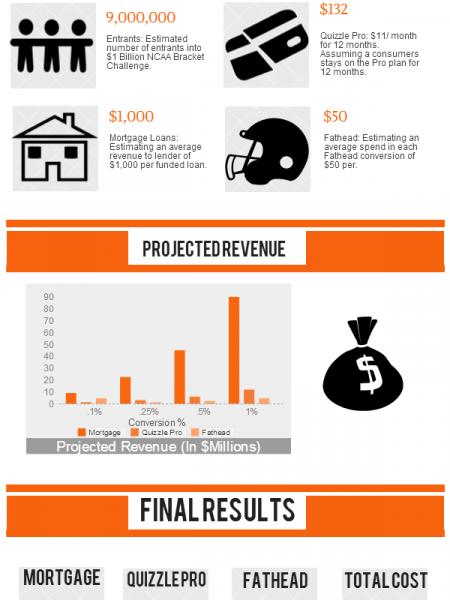 $1 Billion NCAA Bracket Greatest Online Marketing Campaign Ever? Infographic