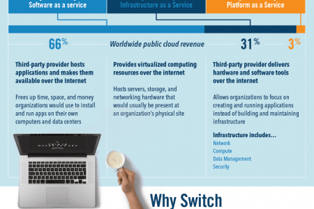 Is The Cloud Best For Your Business? Infographic