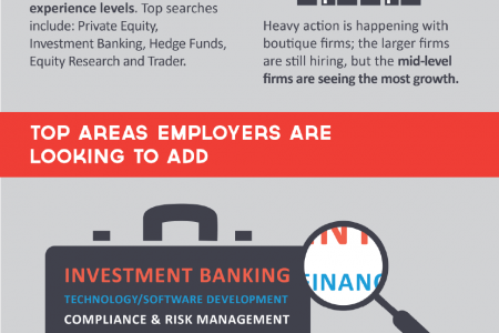 Is The Finance Industry Making A Quiet Comeback? Infographic