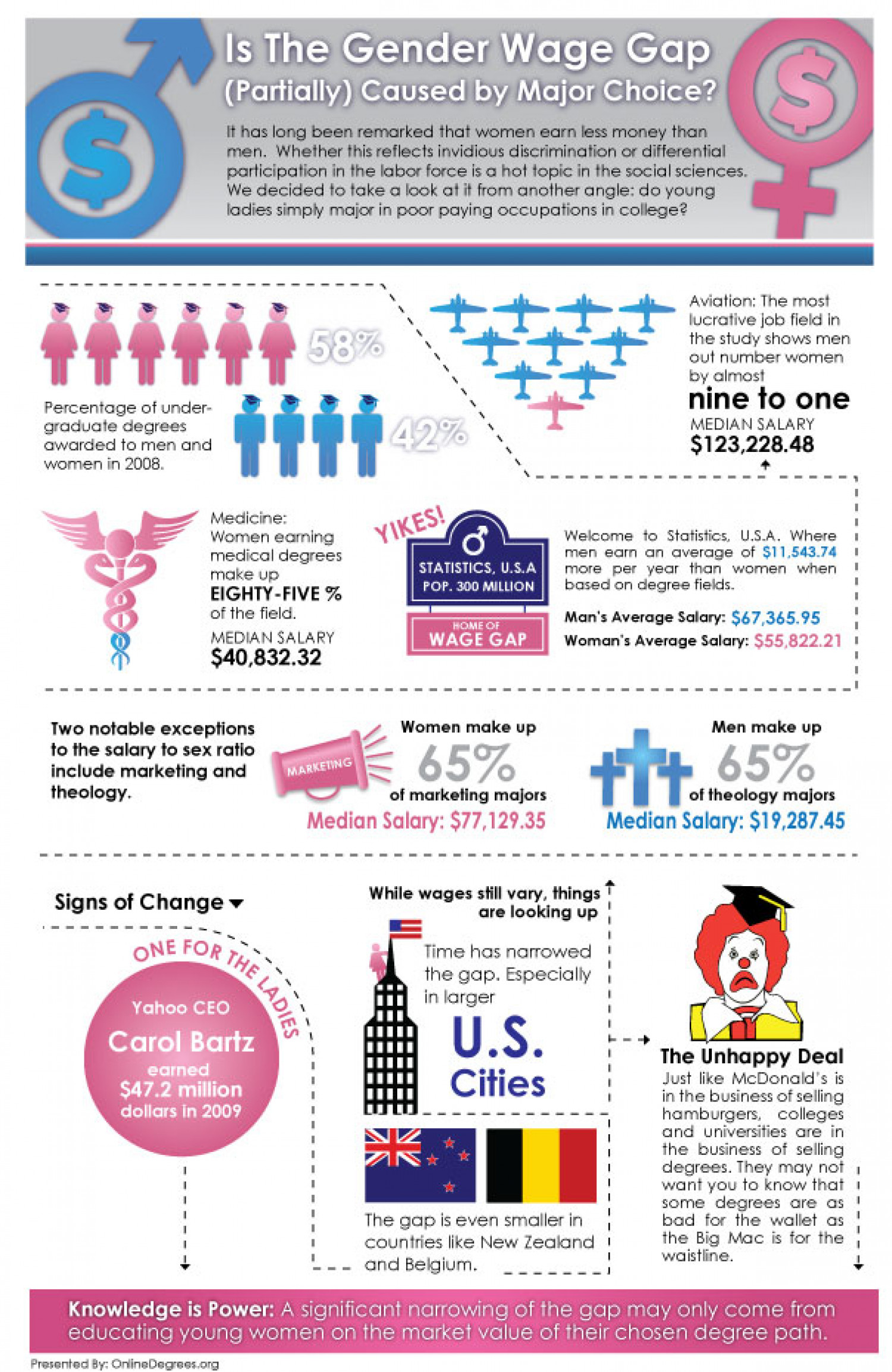 Is The Gender Wage Gap (Partially) Caused By Major Choice? Infographic