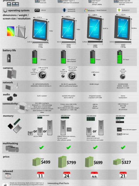 Is the IPad 2 Ahead Of Competition? Infographic
