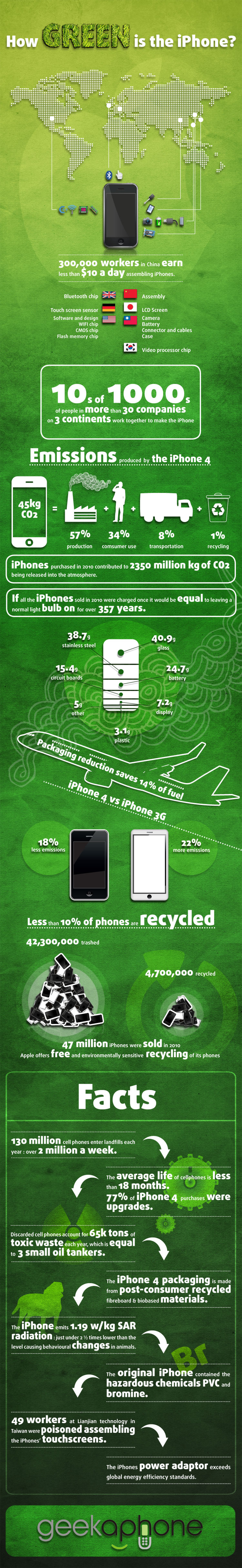 Is the iPhone Green? Infographic