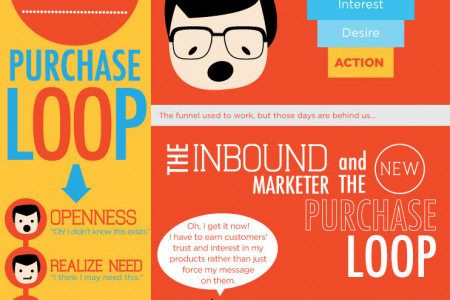 Is the purchase funnel dead? Infographic