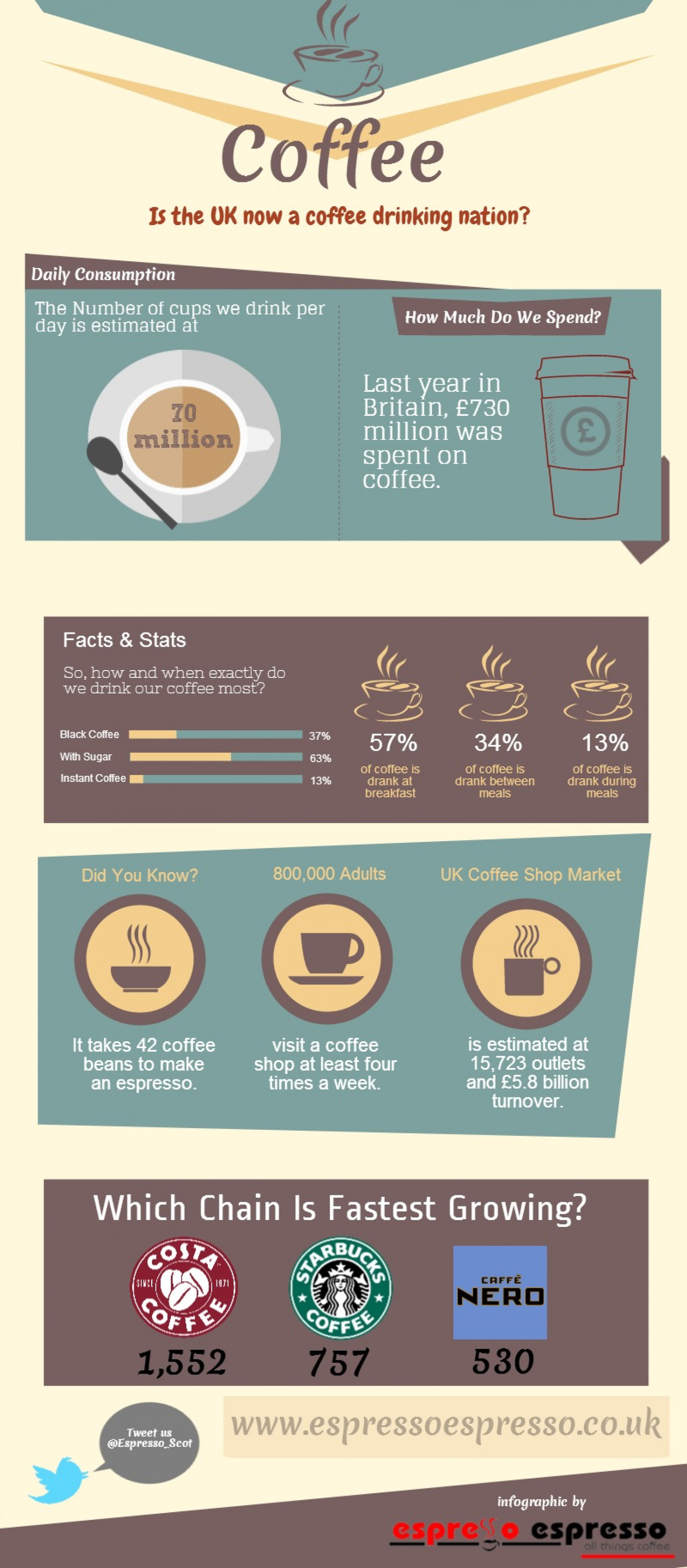 Is the UK Now a Coffee Drinking Nation? Infographic