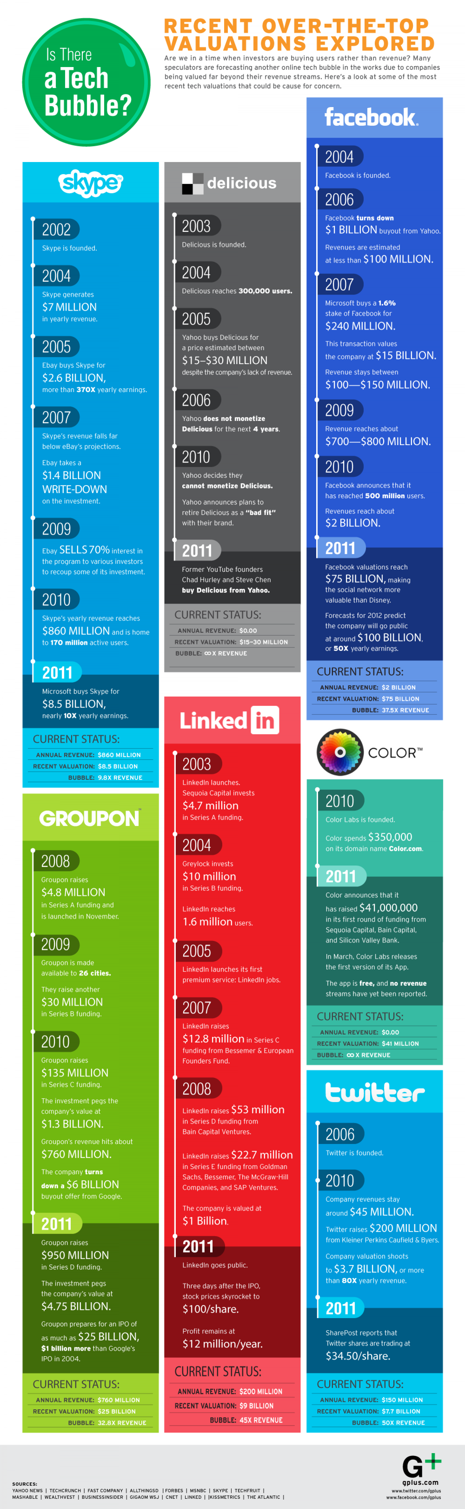 Is There a Tech Bubble? Infographic