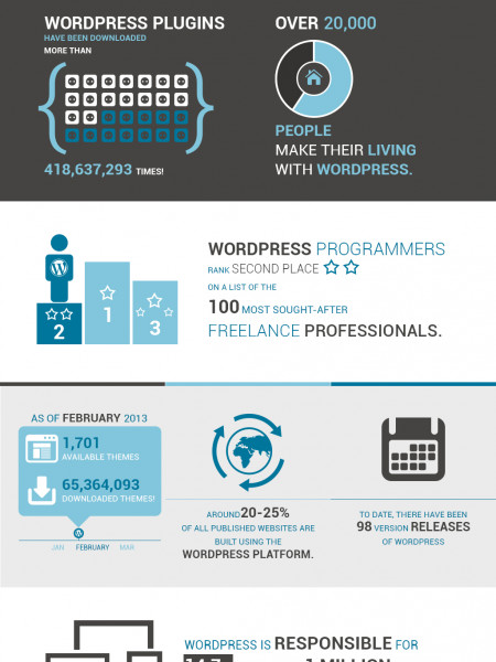 Is WordPress taking over? Infographic