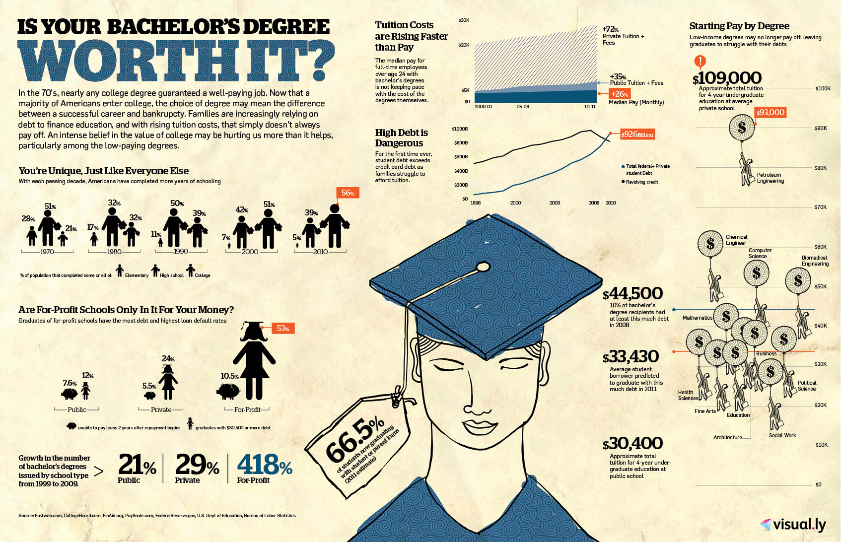 why a college education is worth the time and money