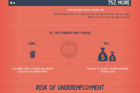 Is Your Bachelor's Degree Worth It? Infographic