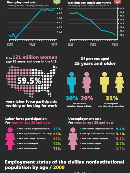 Is Your Boss Younger Than You? Infographic