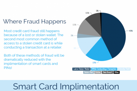 Is Your Business Prepared for Smart Credit Cards? Infographic