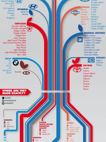 Is Your Car Made in America?  Infographic