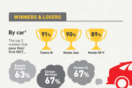 Is your car or van MOT ready? Infographic