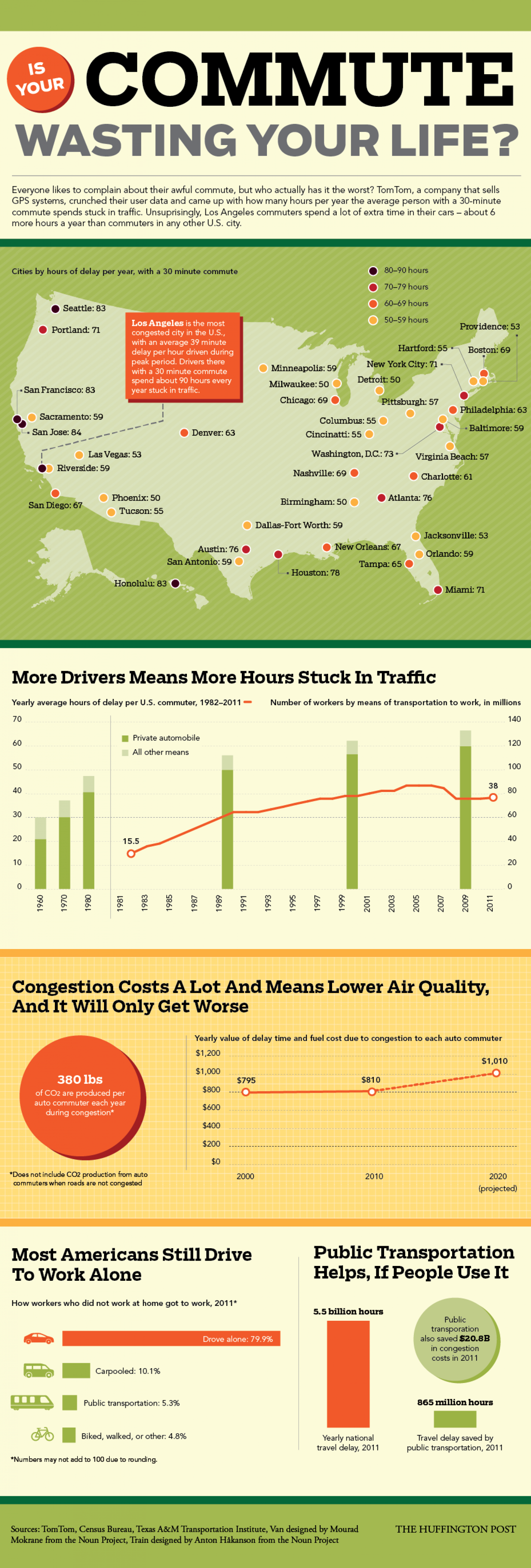 Is Your Commute Wasting Your Life? Infographic