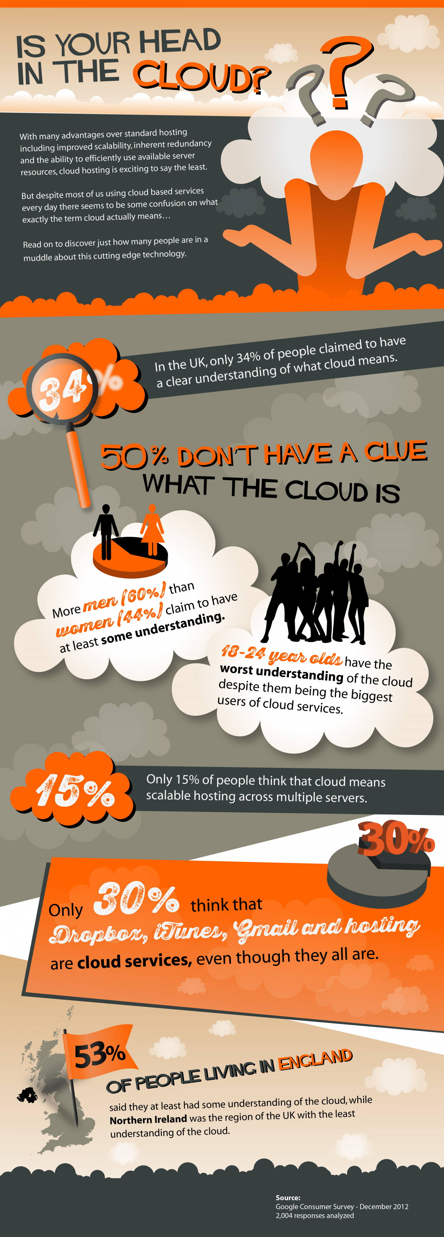 Is Your Head in the Cloud? Infographic