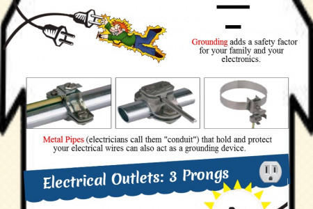 Is Your Home Electrical System Safely Grounded? Infographic