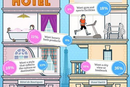 Is your ideal hotel that different from your partner's? Infographic