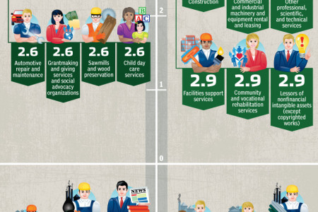 Is Your Industry Growing or Dying? Infographic