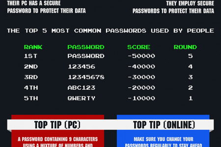 Is your website as secure as your PC? Infographic