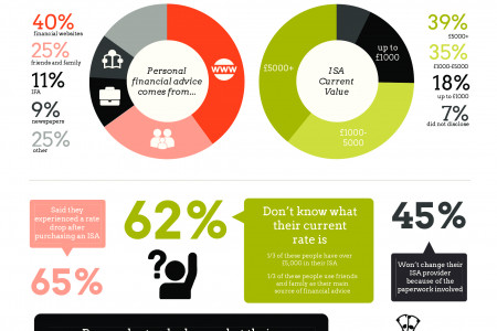 ISA's - What You Know About Yours Infographic