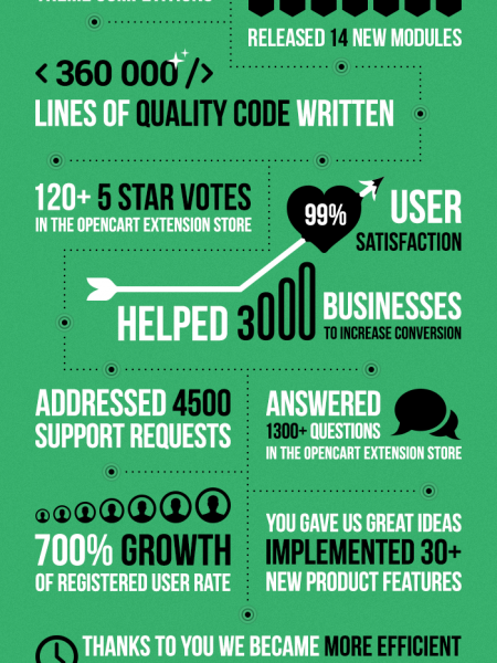 iSenseLabs Development  Infographic