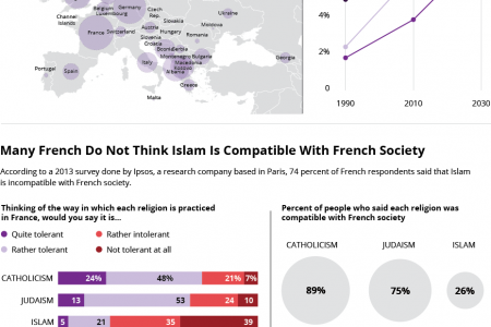 Islamophobia In France Is Alive And Well Infographic