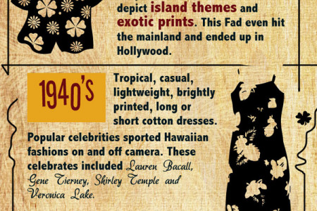 Island Wear Infographic